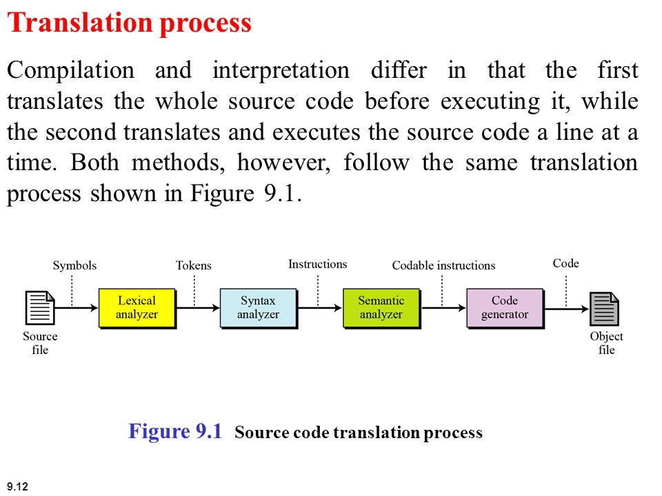 9.12 Translation process Compilation and interpretation differ in that the first translates the whole source code before executing it, while the secon
