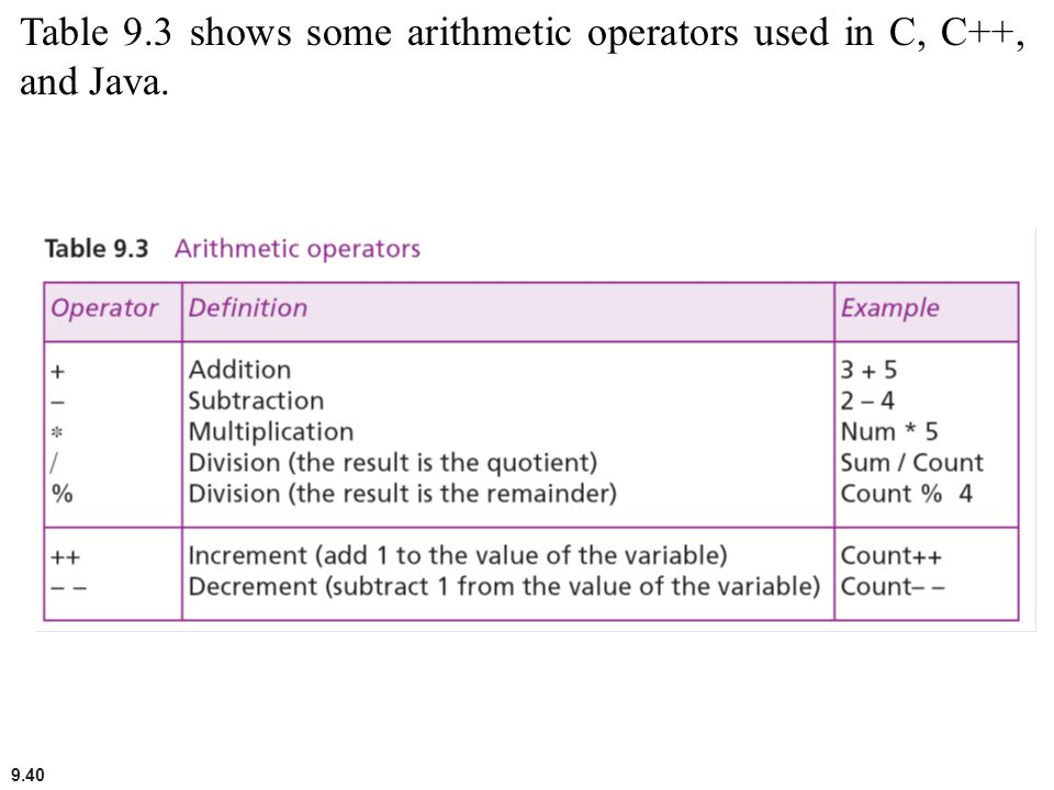 9.40 Table 9.3 shows some arithmetic operators used in C, C++, and Java.