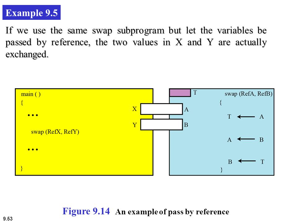 9.53 Example 9.5 If we use the same swap subprogram but let the variables be passed by reference, the two values in X and Y are actually exchanged. Fi