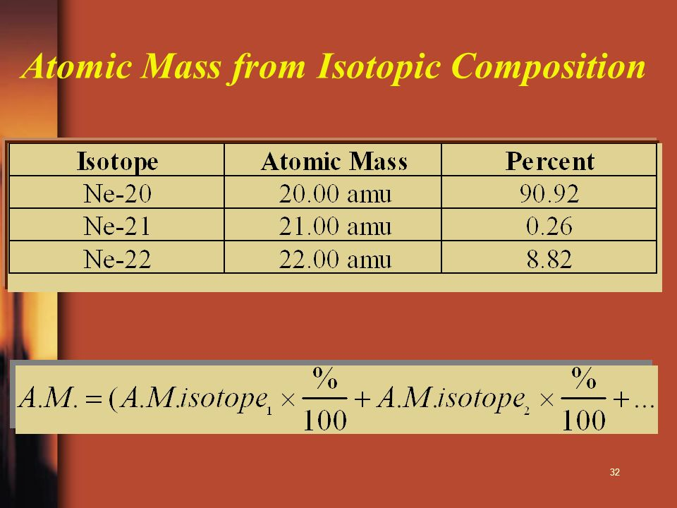 32 Atomic Mass from Isotopic Composition