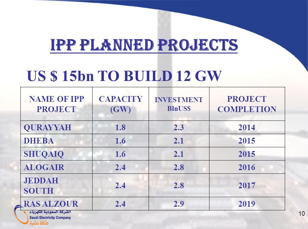 10 IPP PLANNED PROJECTS NAME OF IPP PROJECT CAPACITY (GW) INVESTMENT BlnUS$ PROJECT COMPLETION QURAYYAH1.82.32014 DHEBA1.62.12015 SHUQAIQ1.62.12015 AL