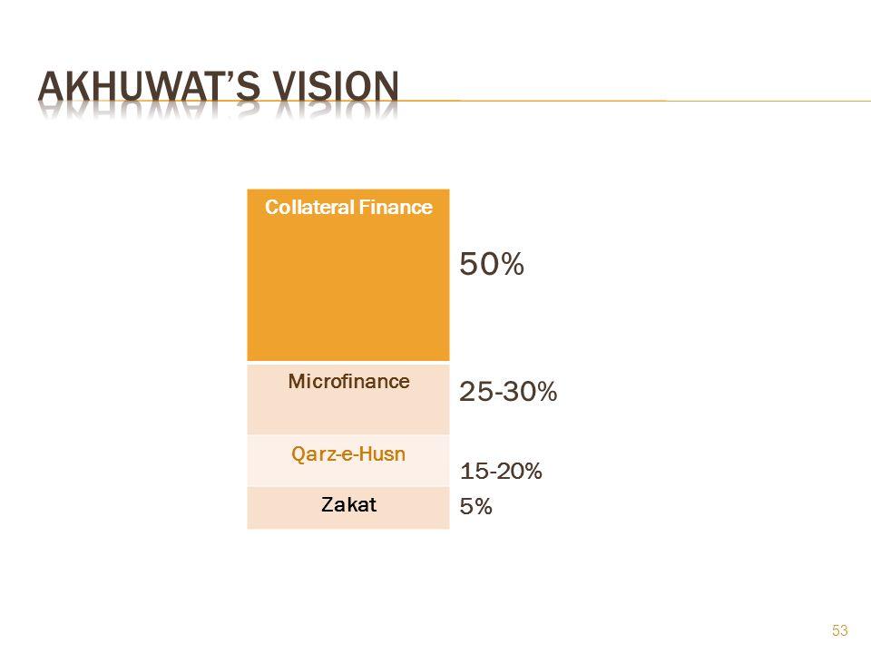 Collateral Finance Microfinance Qarz-e-Husn Zakat 50% 25-30% 15-20% 5% 53