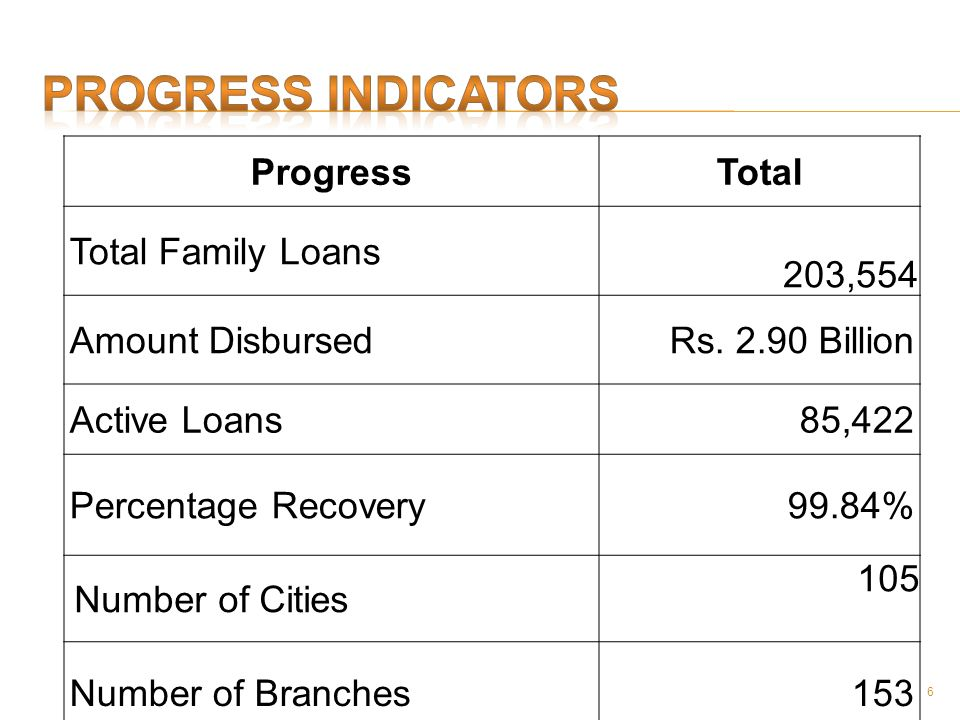 6 ProgressTotal Total Family Loans 203,554 Amount DisbursedRs. 2.90 Billion Active Loans85,422 Percentage Recovery99.84% Number of Cities 105 Number o