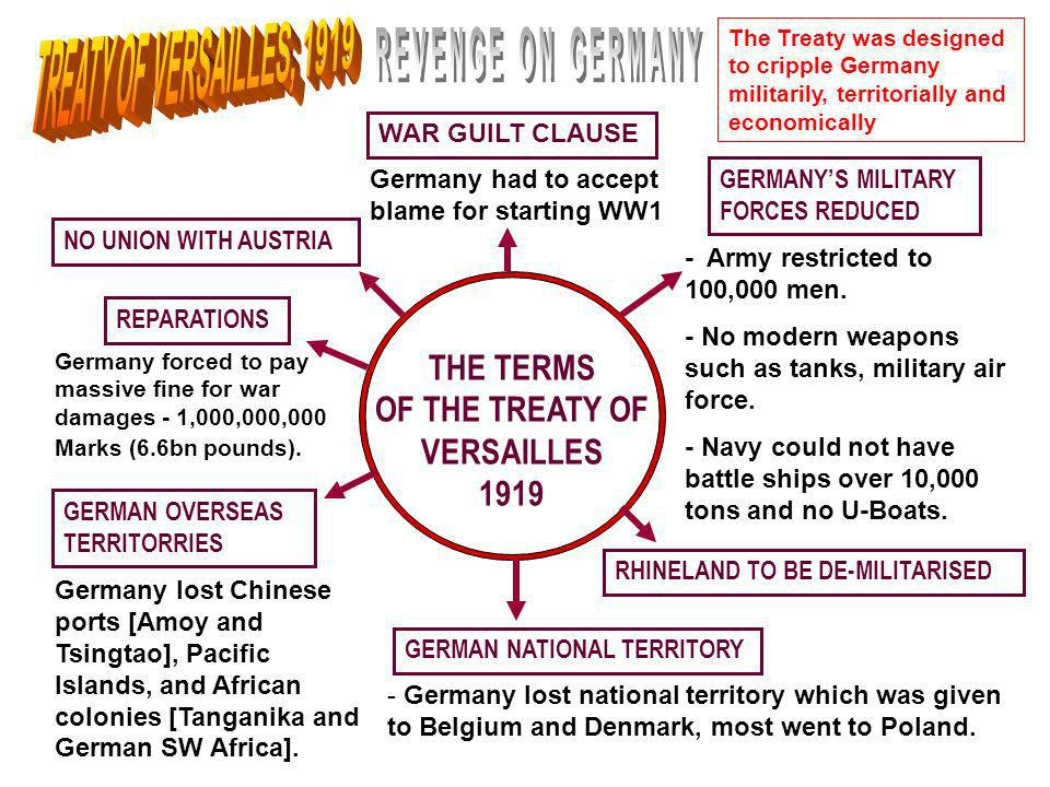 THE TERMS OF THE TREATY OF VERSAILLES 1919 WAR GUILT CLAUSE GERMAN NATIONAL TERRITORY GERMANYS MILITARY FORCES REDUCED GERMAN OVERSEAS TERRITORRIES NO