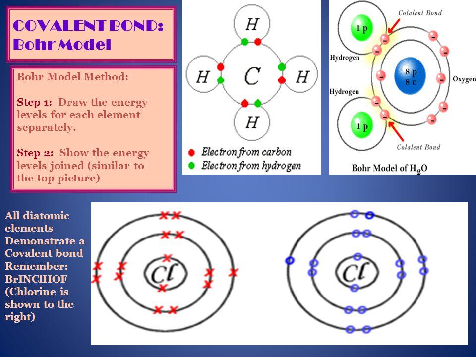 16 COVALENT BOND: Bohr Model Bohr Model Method: Step 1: Draw the energy levels for each element separately. Step 2: Show the energy levels joined (sim