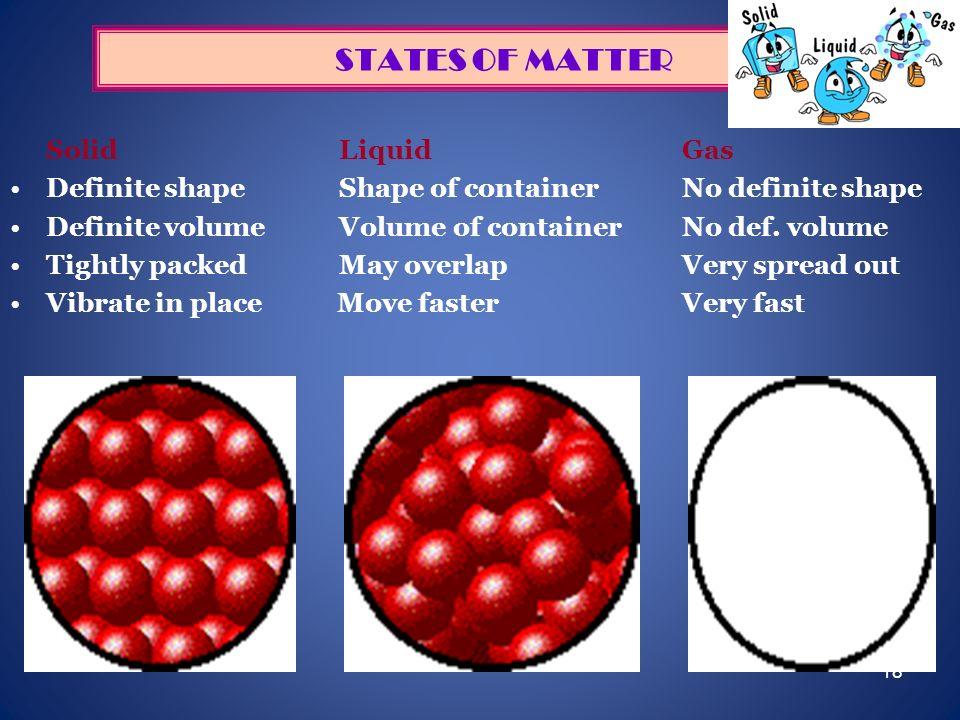 18 STATES OF MATTER Solid LiquidGas Definite shape Shape of containerNo definite shape Definite volume Volume of containerNo def. volume Tightly packe