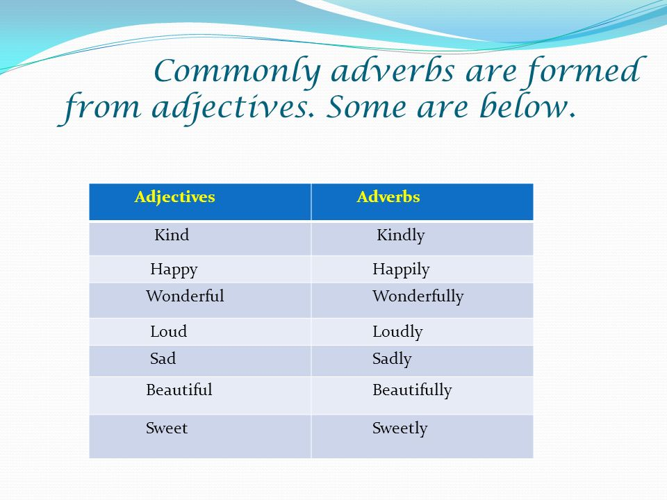 Commonly adverbs are formed from adjectives. Some are below. Adjectives Adverbs Kind Kindly Happy Happily Wonderful Wonderfully Loud Loudly Sad Sadly