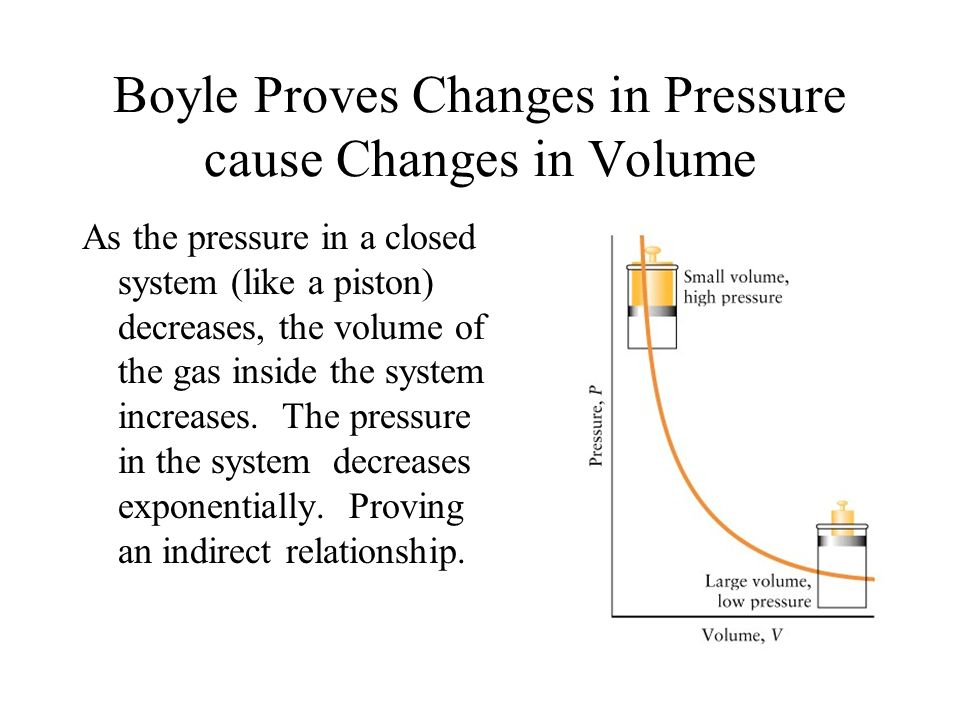 Boyle Proves Changes in Pressure cause Changes in Volume As the pressure in a closed system (like a piston) decreases, the volume of the gas inside th