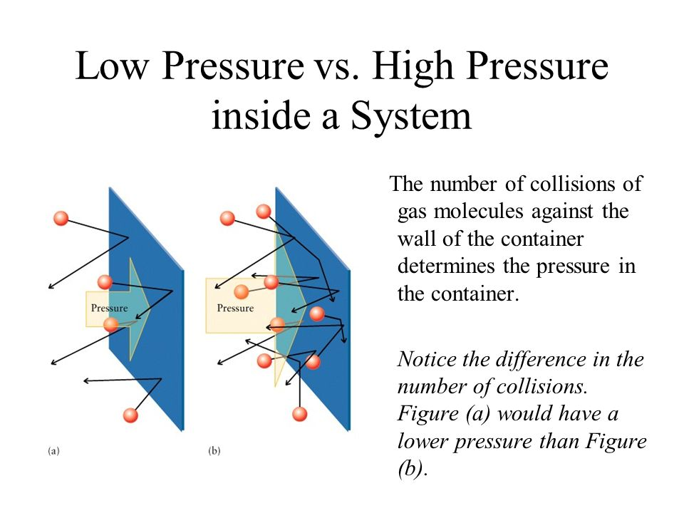 Low Pressure vs. High Pressure inside a System The number of collisions of gas molecules against the wall of the container determines the pressure in