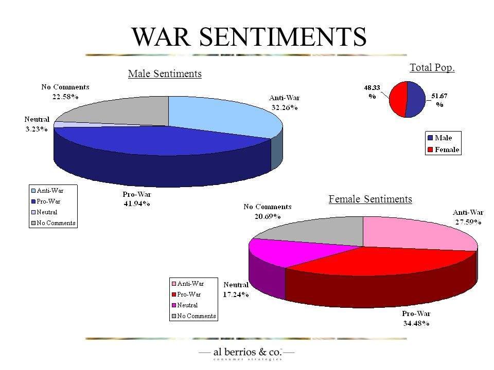 WAR SENTIMENTS (c) 2003. All Rights Reserved. al berrios.