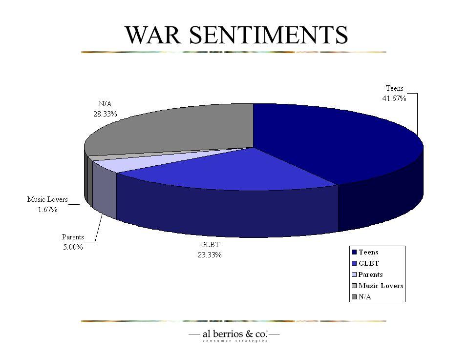 WAR SENTIMENTS (c) 2003.All Rights Reserved. al berrios.