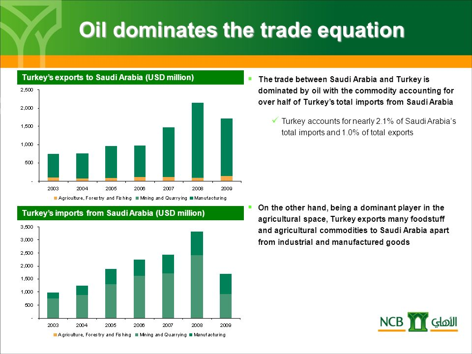 Oil dominates the trade equation Turkeys exports to Saudi Arabia (USD million) Turkeys imports from Saudi Arabia (USD million) The trade between Saudi Arabia and Turkey is dominated by oil with the commodity accounting for over half of Turkeys total imports from Saudi Arabia Turkey accounts for nearly 2.1% of Saudi Arabias total imports and 1.0% of total exports On the other hand, being a dominant player in the agricultural space, Turkey exports many foodstuff and agricultural commodities to Saudi Arabia apart from industrial and manufactured goods