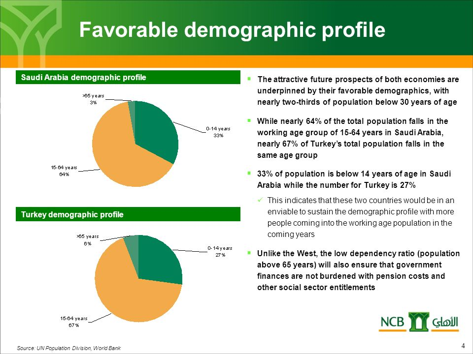 Favorable demographic profile Saudi Arabia demographic profile Turkey demographic profile 4 The attractive future prospects of both economies are underpinned by their favorable demographics, with nearly two-thirds of population below 30 years of age While nearly 64% of the total population falls in the working age group of 15-64 years in Saudi Arabia, nearly 67% of Turkeys total population falls in the same age group 33% of population is below 14 years of age in Saudi Arabia while the number for Turkey is 27% This indicates that these two countries would be in an enviable to sustain the demographic profile with more people coming into the working age population in the coming years Unlike the West, the low dependency ratio (population above 65 years) will also ensure that government finances are not burdened with pension costs and other social sector entitlements Source: UN Population Division, World Bank