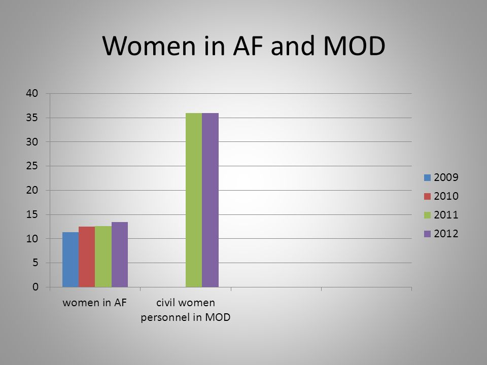 Women in AF and MOD