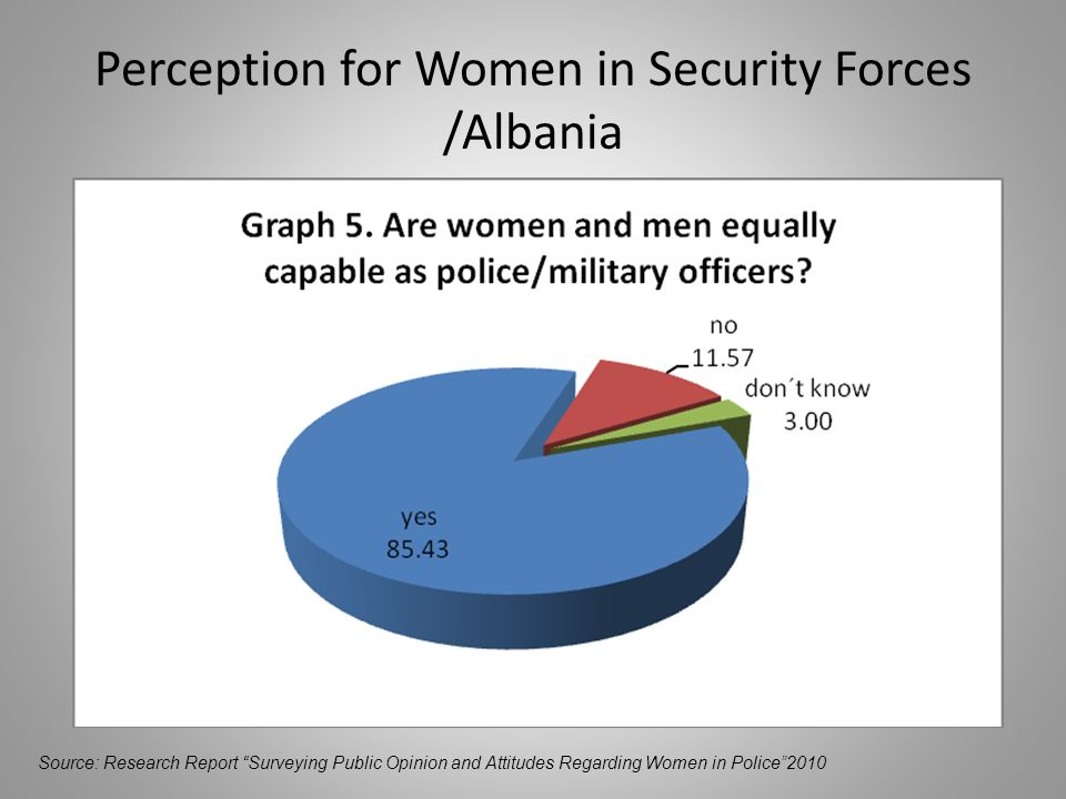 Perception for Women in Security Forces /Albania Source: Research Report Surveying Public Opinion and Attitudes Regarding Women in Police2010