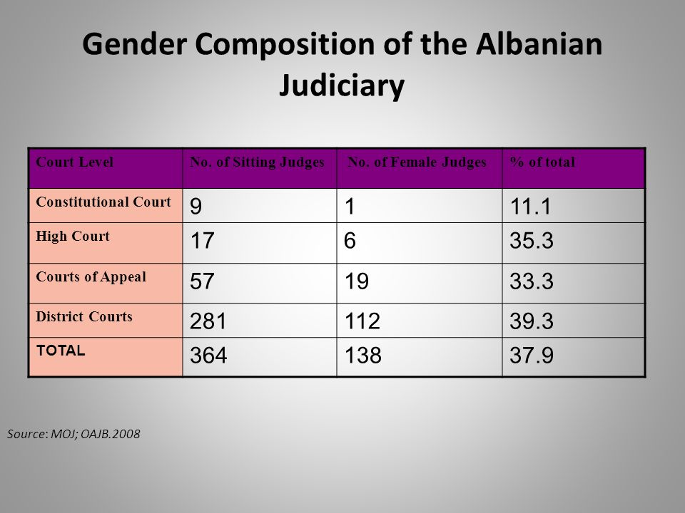 Gender Composition of the Albanian Judiciary Court LevelNo.