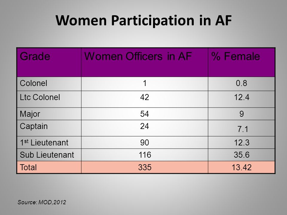 Women Participation in AF GradeWomen Officers in AF% Female Colonel10.8 Ltc Colonel4212.4 Major549 Captain24 7.1 1 st Lieutenant9012.3 Sub Lieutenant11635.6 Total33513.42 Source: MOD,2012