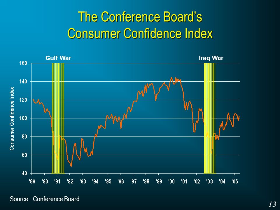 The Conference Boards Consumer Confidence Index Source: Conference Board Gulf WarIraq War 13