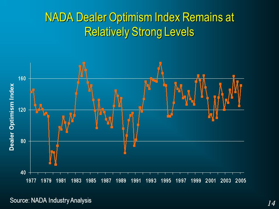 NADA Dealer Optimism Index Remains at Relatively Strong Levels Source: NADA Industry Analysis 14