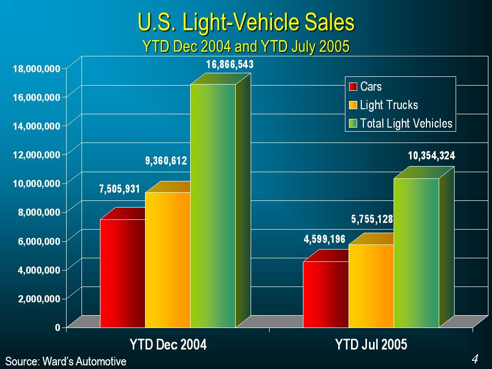 U.S. Light-Vehicle Sales YTD Dec 2004 and YTD July 2005 Source: Wards Automotive 4