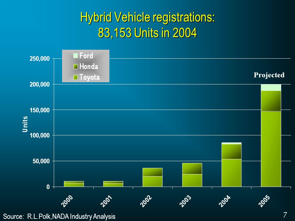 Source: R.L.Polk,NADA Industry Analysis Hybrid Vehicle registrations: 83,153 Units in 2004 7 Projected