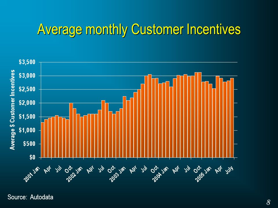Average monthly Customer Incentives Source: Autodata 8