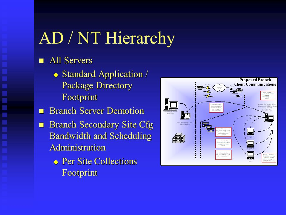 AD / NT Hierarchy All Servers All Servers Standard Application / Package Directory Footprint Standard Application / Package Directory Footprint Branch Server Demotion Branch Server Demotion Branch Secondary Site Cfg Bandwidth and Scheduling Administration Branch Secondary Site Cfg Bandwidth and Scheduling Administration Per Site Collections Footprint Per Site Collections Footprint
