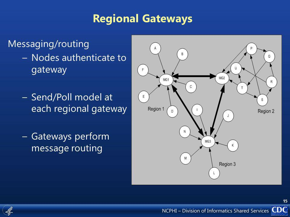 15 Regional Gateways Messaging/routing –Nodes authenticate to gateway –Send/Poll model at each regional gateway –Gateways perform message routing
