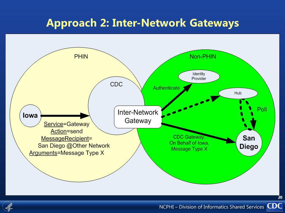 20 Approach 2: Inter-Network Gateways