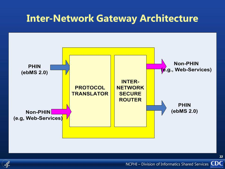 22 Inter-Network Gateway Architecture