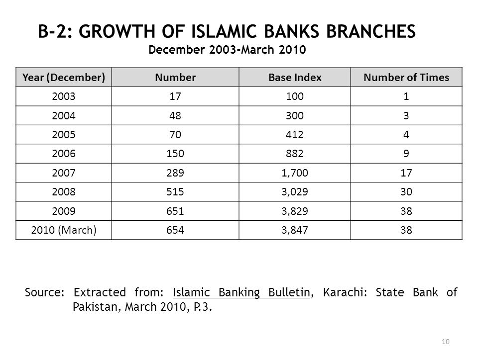 B-2: GROWTH OF ISLAMIC BANKS BRANCHES December 2003-March 2010 10 Year (December)NumberBase IndexNumber of Times 2003171001 2004483003 2005704124 2006