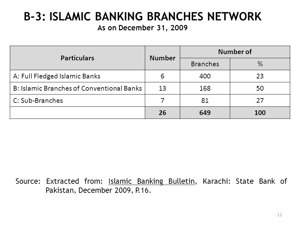 B-3: ISLAMIC BANKING BRANCHES NETWORK As on December 31, 2009 Source: Extracted from: Islamic Banking Bulletin, Karachi: State Bank of Pakistan, Decem