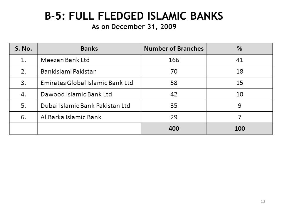B-5: FULL FLEDGED ISLAMIC BANKS As on December 31, 2009 13 S. No.BanksNumber of Branches% 1.Meezan Bank Ltd16641 2.Bankislami Pakistan7018 3.Emirates