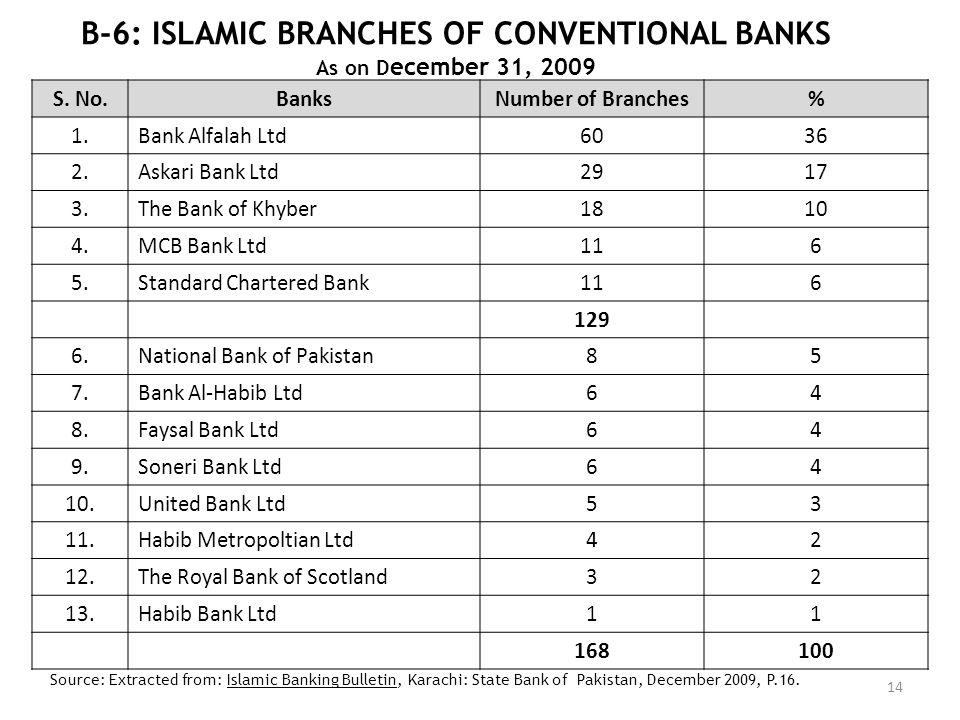 B-6: ISLAMIC BRANCHES OF CONVENTIONAL BANKS As on D ecember 31, 2009 14 S. No.BanksNumber of Branches% 1.Bank Alfalah Ltd6036 2.Askari Bank Ltd2917 3.