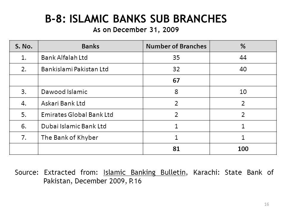 B-8: ISLAMIC BANKS SUB BRANCHES As on December 31, 2009 16 S. No.BanksNumber of Branches% 1.Bank Alfalah Ltd3544 2.Bankislami Pakistan Ltd3240 67 3.Da