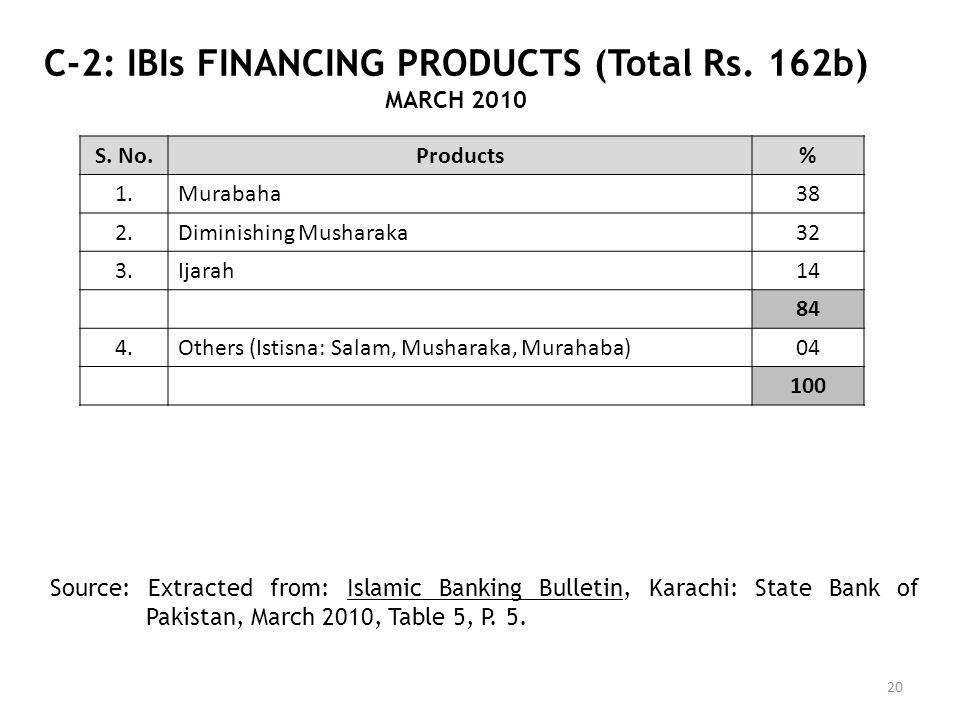 C-2: IBIs FINANCING PRODUCTS (Total Rs. 162b) MARCH 2010 20 S. No.Products% 1.Murabaha38 2.Diminishing Musharaka32 3.Ijarah14 84 4.Others (Istisna: Sa