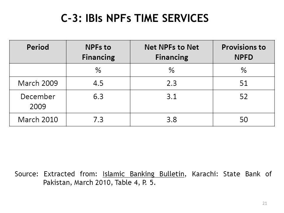 C-3: IBIs NPFs TIME SERVICES 21 PeriodNPFs to Financing Net NPFs to Net Financing Provisions to NPFD %% March 20094.52.351 December 2009 6.33.152 Marc
