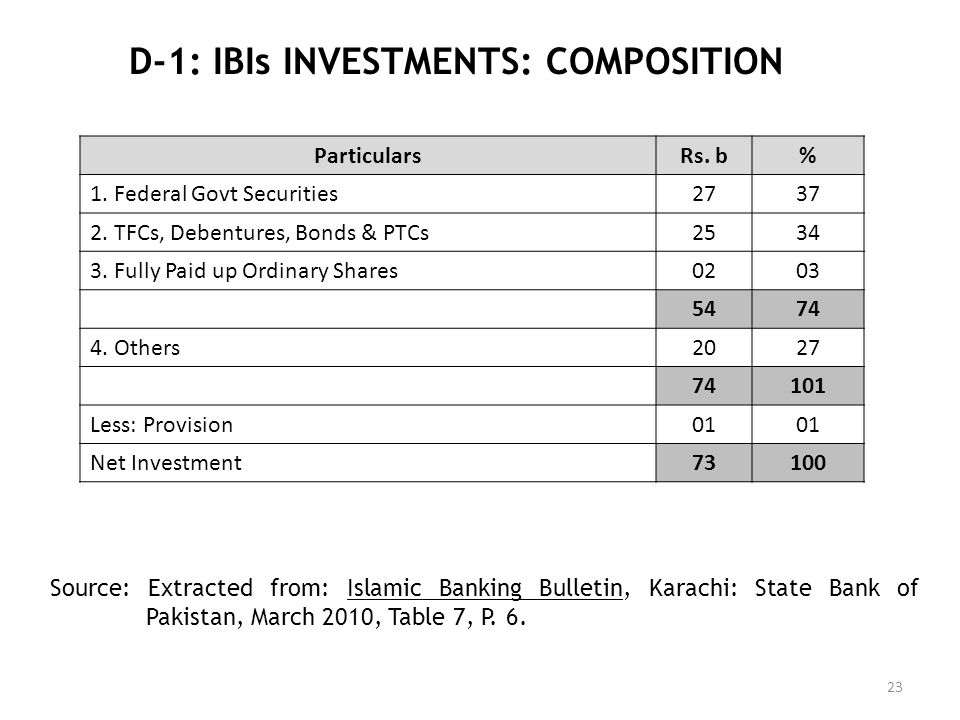 D-1: IBIs INVESTMENTS: COMPOSITION 23 ParticularsRs. b% 1. Federal Govt Securities2737 2. TFCs, Debentures, Bonds & PTCs2534 3. Fully Paid up Ordinary