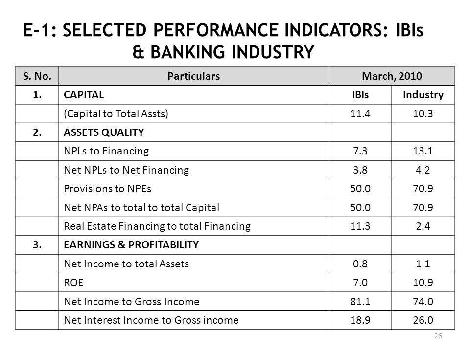 E-1: SELECTED PERFORMANCE INDICATORS: IBIs & BANKING INDUSTRY 26 S. No.ParticularsMarch, 2010 1.CAPITALIBIsIndustry (Capital to Total Assts)11.410.3 2