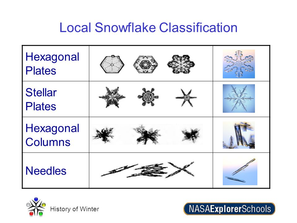 History of Winter Local Snowflake Classification Hexagonal Plates Stellar Plates Hexagonal Columns Needles