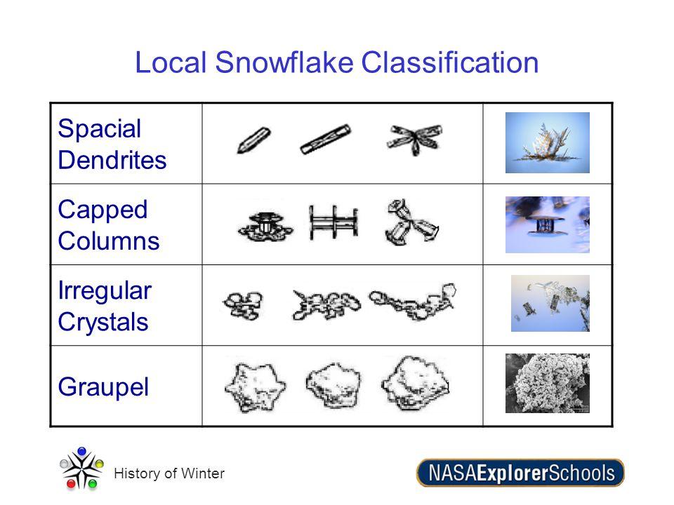 History of Winter Local Snowflake Classification Spacial Dendrites Capped Columns Irregular Crystals Graupel