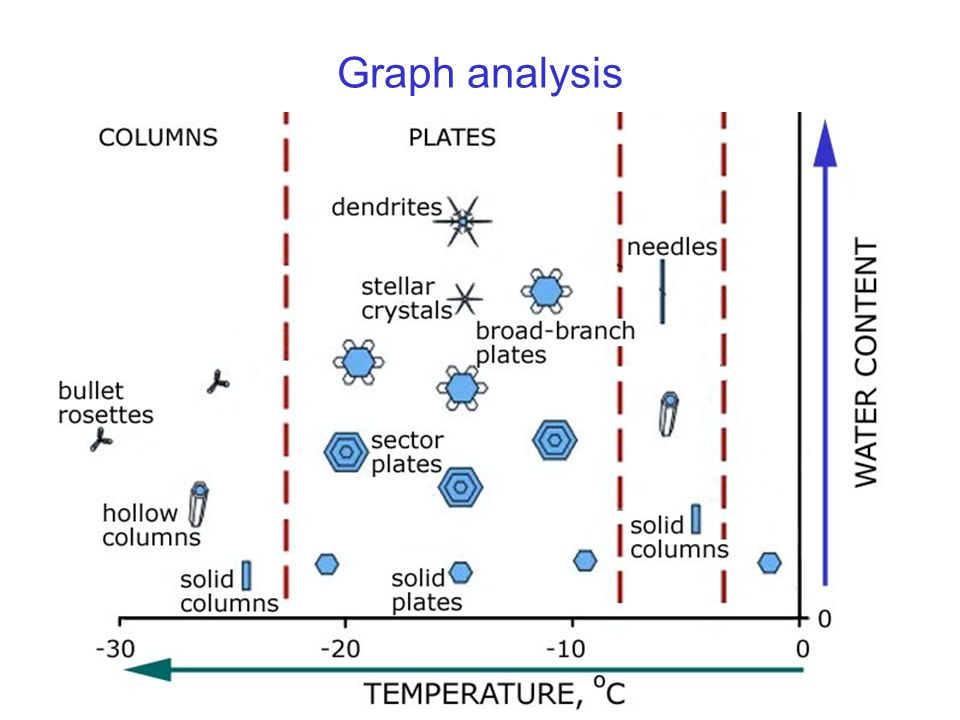 History of Winter Graph analysis