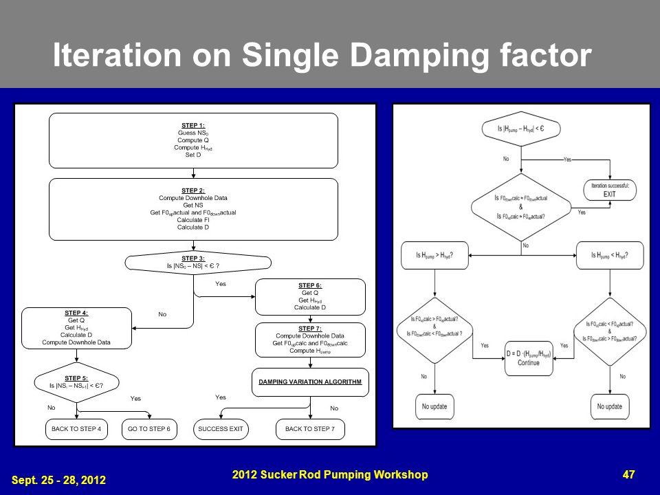 Iteration on Single Damping factor Sept. 25 - 28, 2012 2012 Sucker Rod Pumping Workshop47