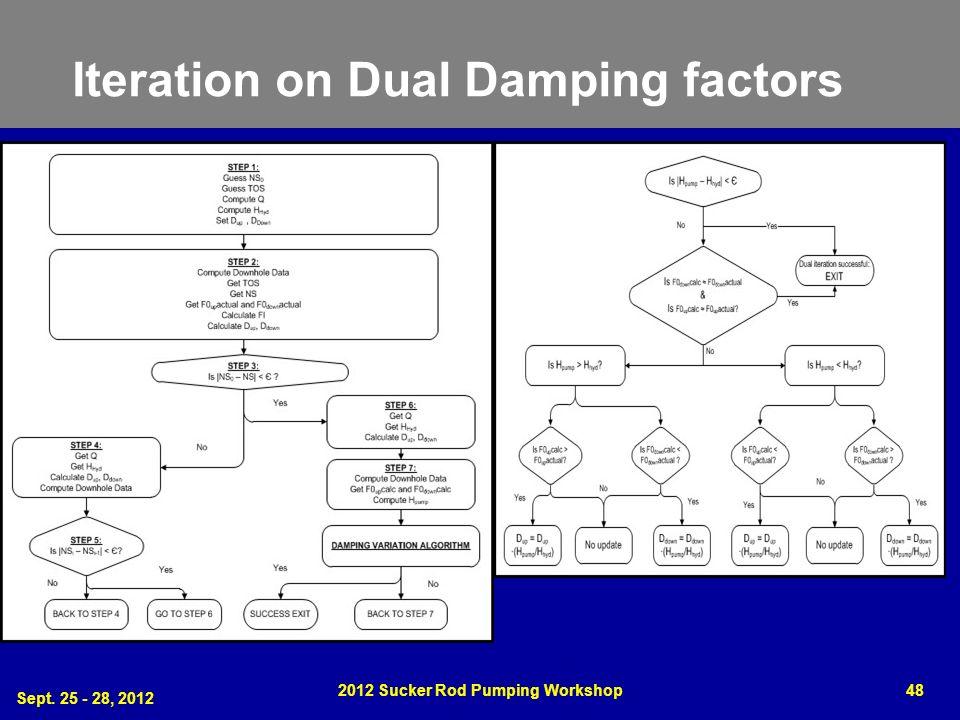 Iteration on Dual Damping factors Sept. 25 - 28, 2012 2012 Sucker Rod Pumping Workshop48