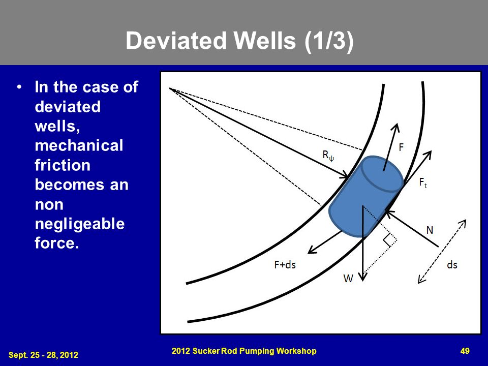 Deviated Wells (1/3) In the case of deviated wells, mechanical friction becomes an non negligeable force. Sept. 25 - 28, 2012 2012 Sucker Rod Pumping