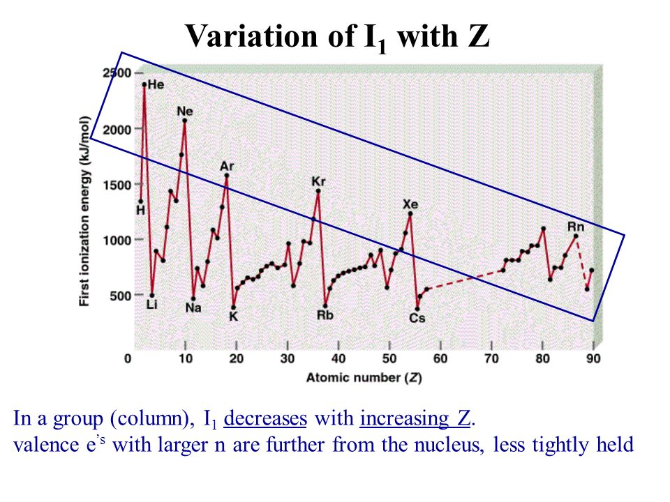In a group (column), I 1 decreases with increasing Z. valence e s with larger n are further from the nucleus, less tightly held Variation of I 1 with