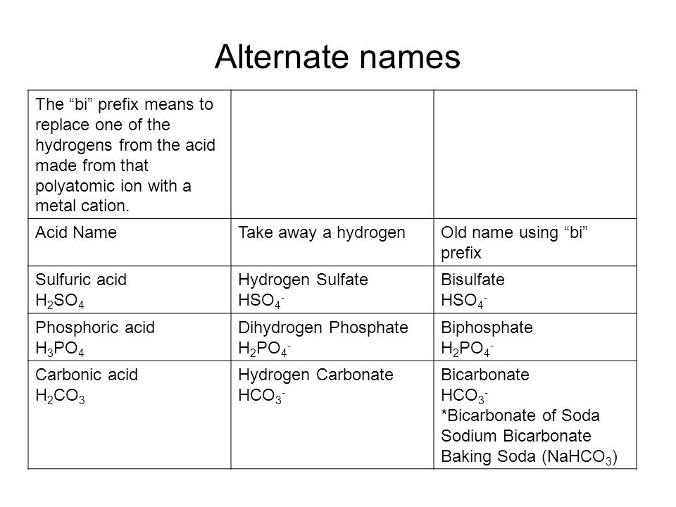 Alternate names The bi prefix means to replace one of the hydrogens from the acid made from that polyatomic ion with a metal cation. Acid NameTake awa
