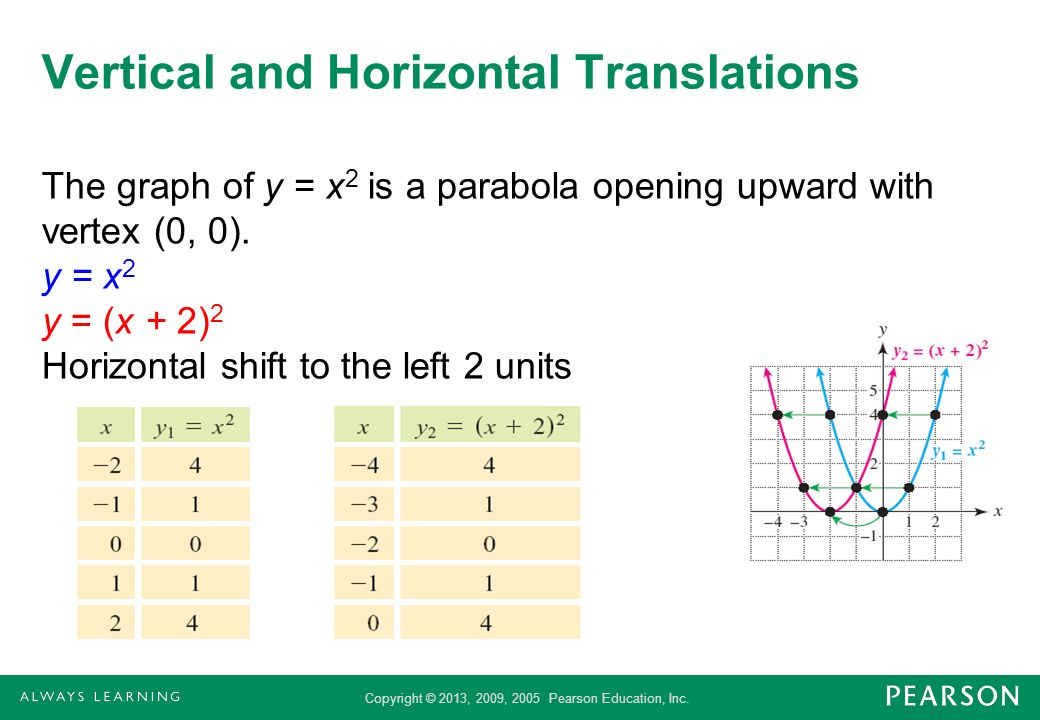 Copyright © 2013, 2009, 2005 Pearson Education, Inc. Vertical and Horizontal Translations The graph of y = x 2 is a parabola opening upward with verte