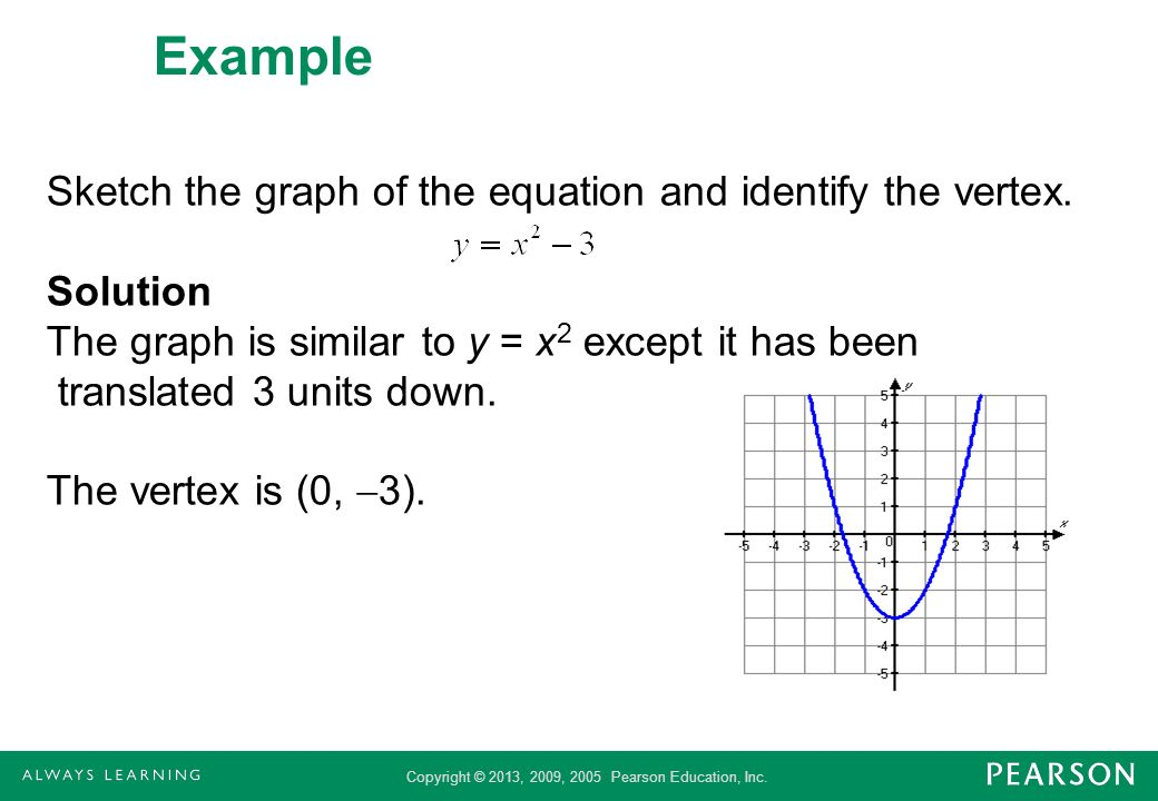 Example Sketch the graph of the equation and identify the vertex. Solution The graph is similar to y = x 2 except it has been translated 3 units down.