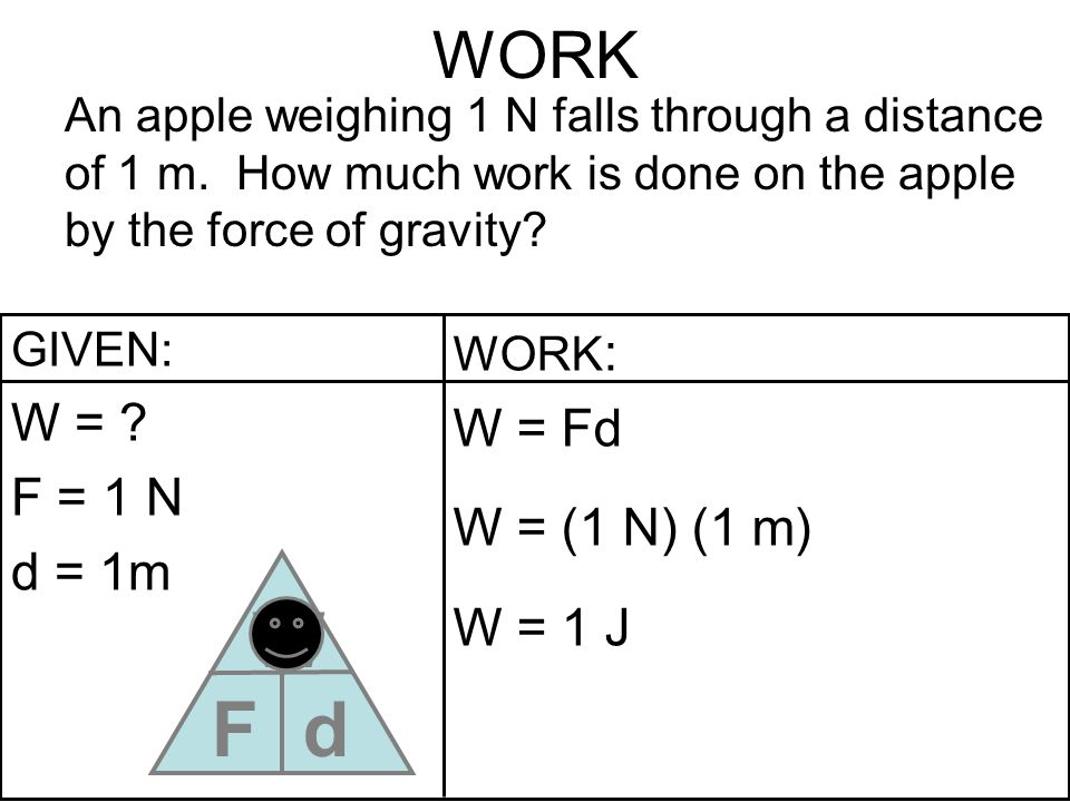 WORK An apple weighing 1 N falls through a distance of 1 m. How much work is done on the apple by the force of gravity? GIVEN: W = ? F = 1 N d = 1m WO
